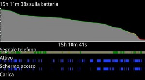 Durata batteria galaxyS (nuova)