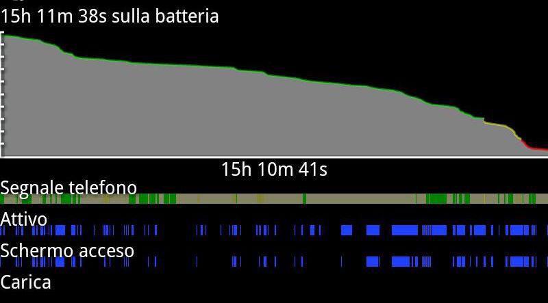 Con la batteria nuova tutto cambia